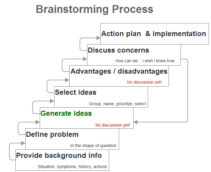 brainstorming-process-diagram
